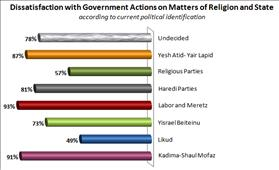 Hiddush's Annual Israel Religion and State Index: 2012