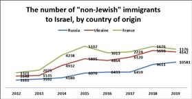 6 out of 7 Israeli immigrants not recognized as Jews