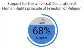 International Human Rights Day survey: Israelis support marriage freedom