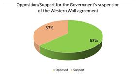 Two-thirds Israelis oppose government Kotel and Conversion decisions